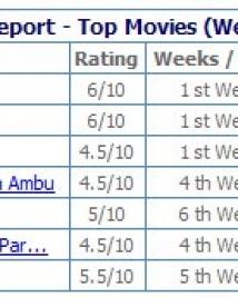 Pongal Box Office