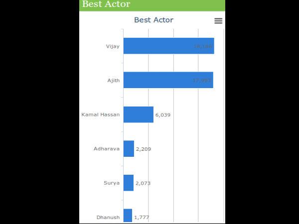 Best Tamil Actor 2013 - Voting Chart