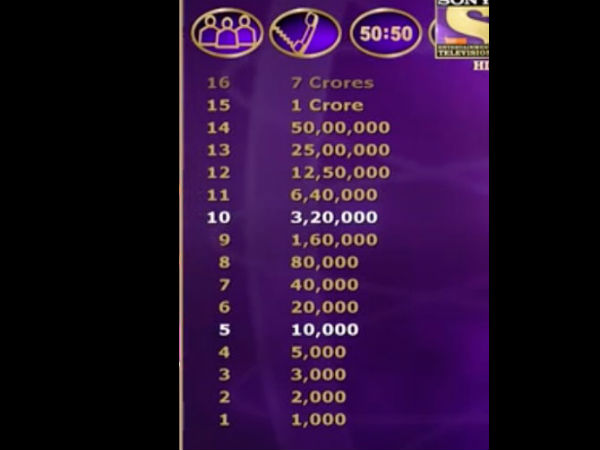 Levels In KBC