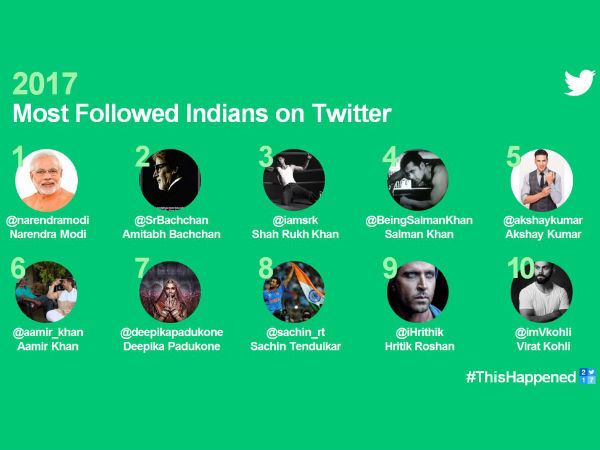 10-most-followed-indians-on-twitter-2017-only-deepika-padukone-makes-it-to-the-list