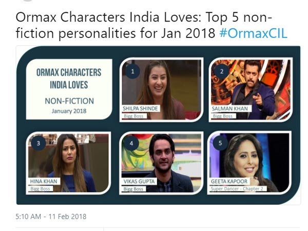 Shilpa Tops 'Ormax Characters India Loves'