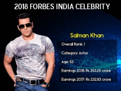 Meet the Highest Earning Men Icons Of The Year 2018